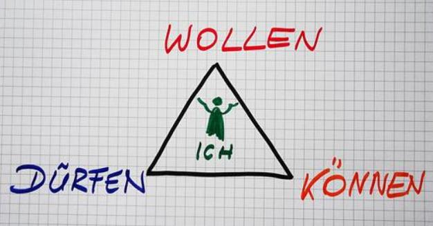 Wollen, können, dürfen hängen zusammen-Willingness, ability, being allowed relate together