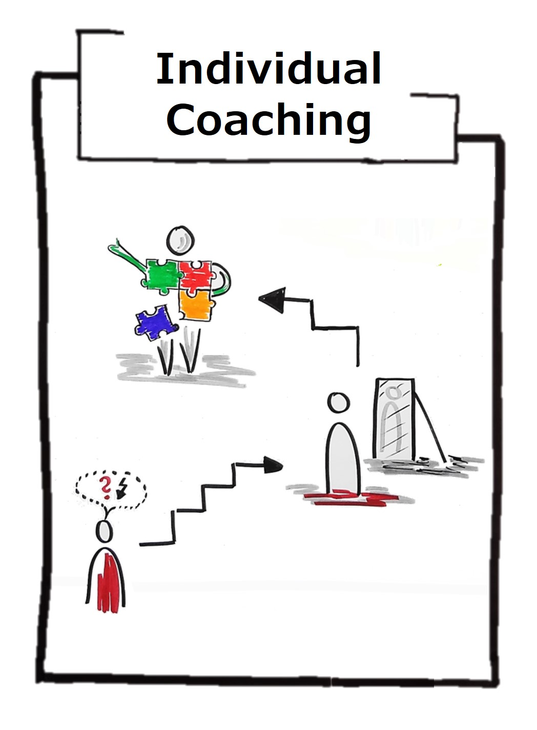 Individual coaching as a personal and confidential development measure