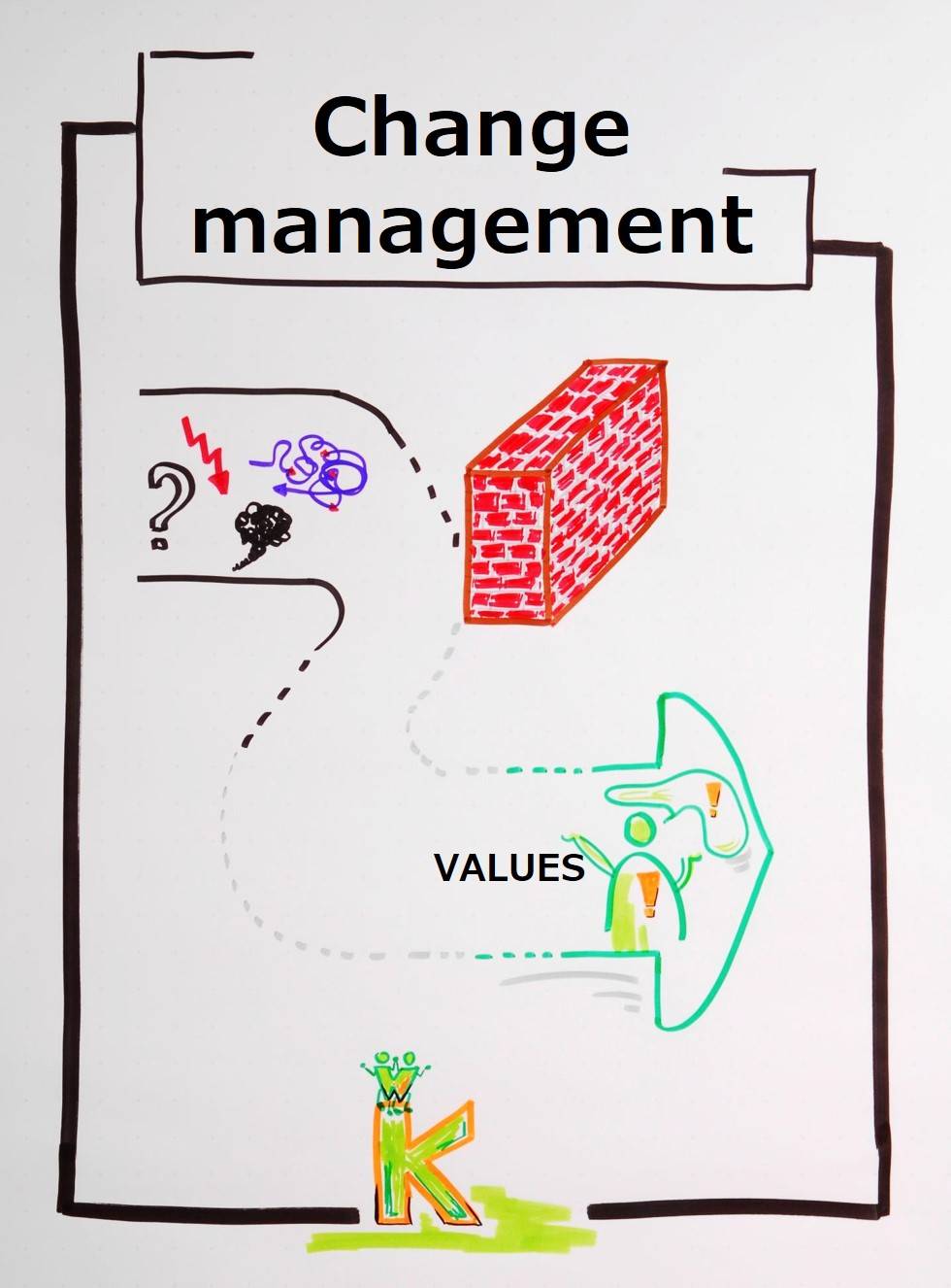Change management in order to get a grip on new things and not have to chase after them