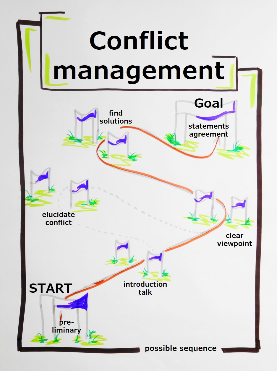 Conflict management works in many forms, for example as moderation, coaching or mediation