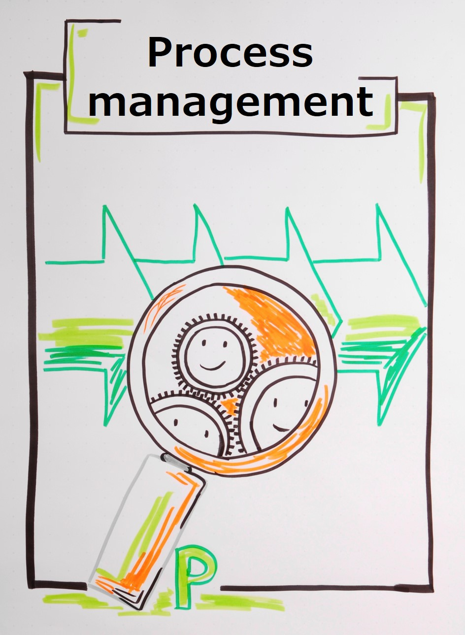 Good process management helps to minimize resistance and increase motivation