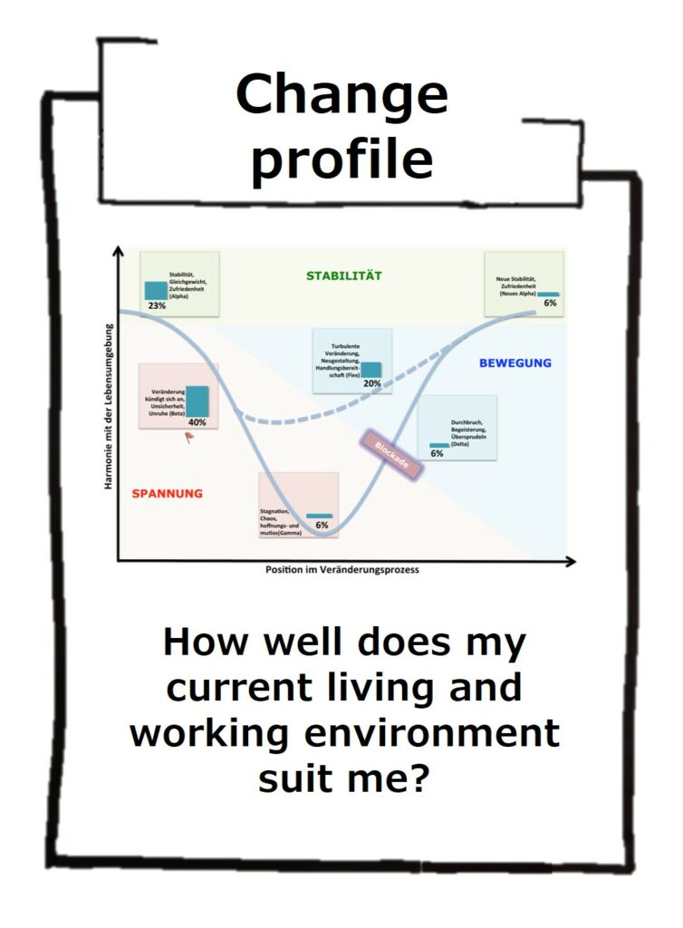 Change profil for inner stability
