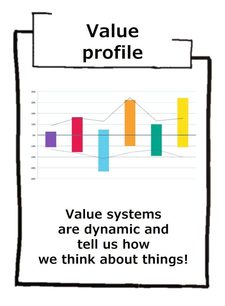 Value profile for more inner strength