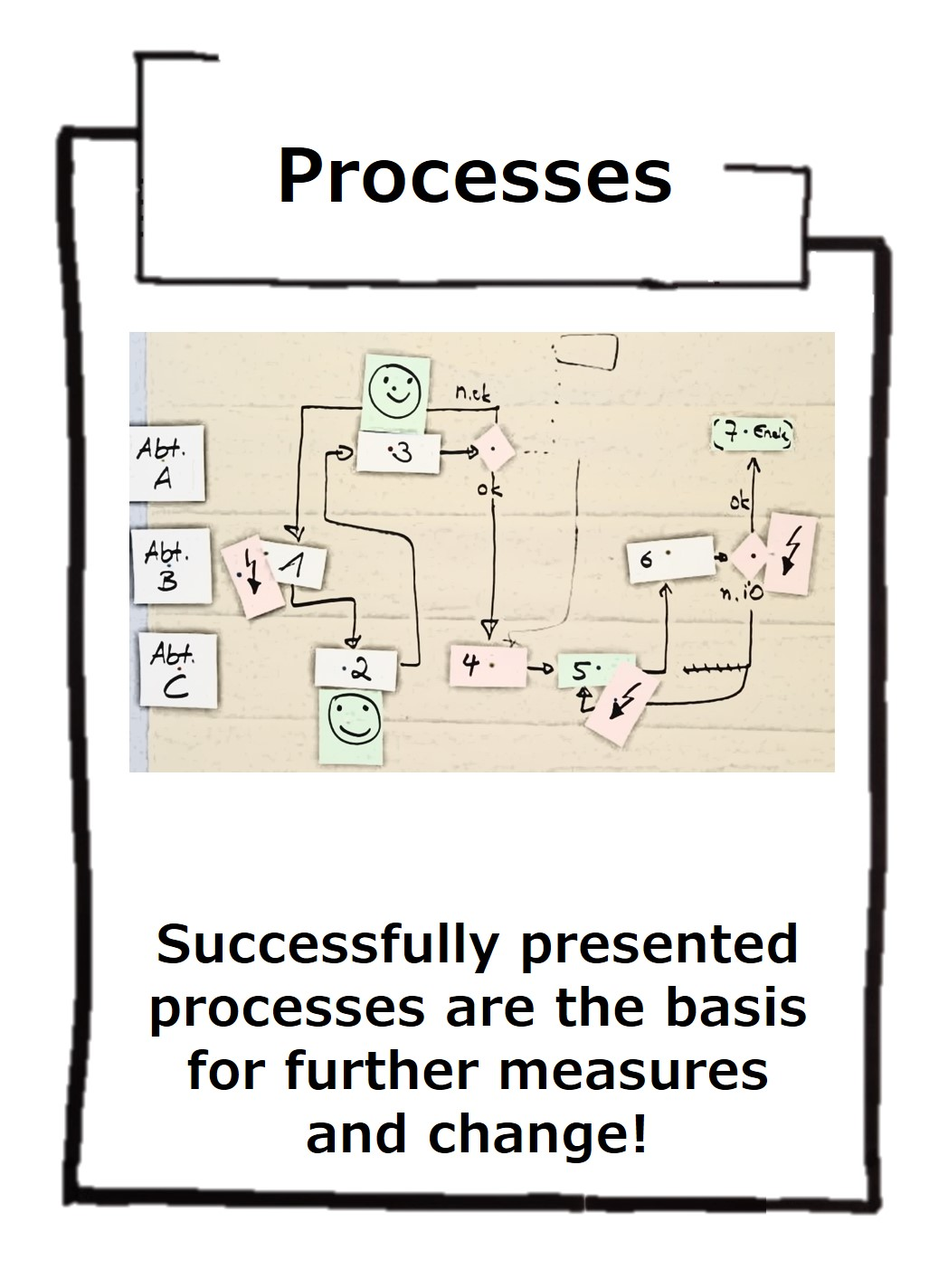 The correct and detailed representation of the actual situation of processes helps to plan the right steps to be successful!
