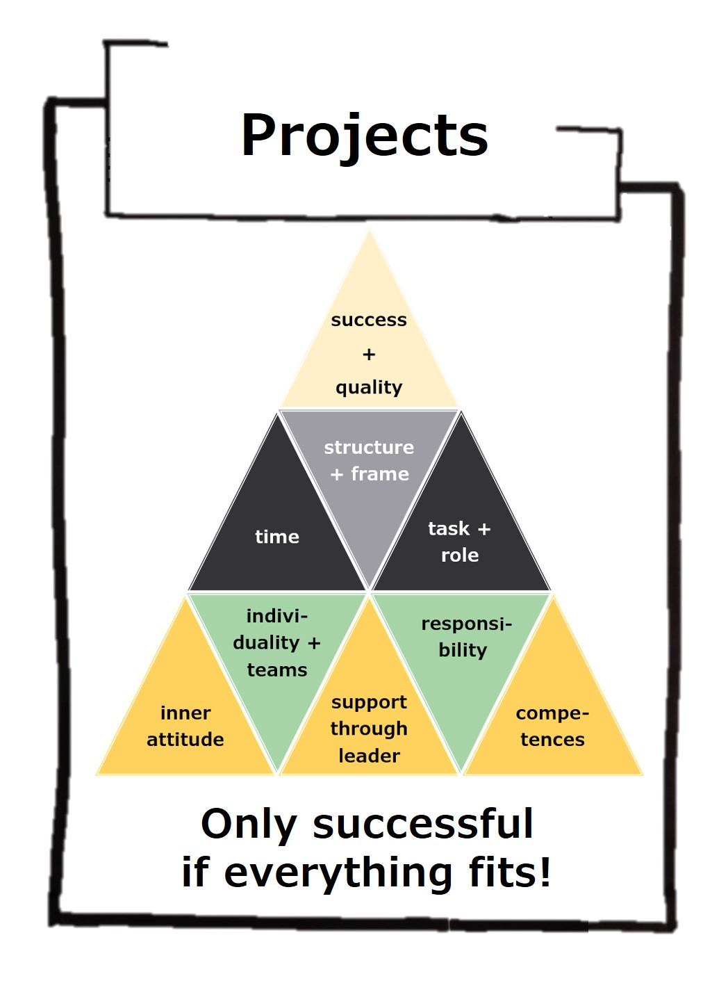 Projects are only successful if we take the best and worst case into account and don't let our clients bend us!