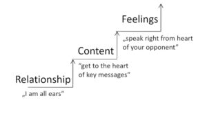 Feedback talks online are more intensiv to prepare than in presence